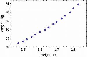 File Ols Example Weight Vs Height Scatterplot Svg