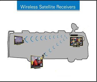 developments  wireless tv receivers affect wiring  rvs