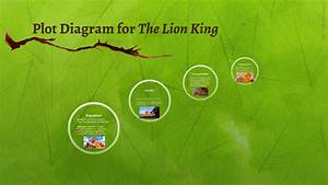 Plot Diagram For The Lion King By Rebecca Allen On Prezi Next