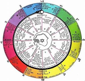 454 Best Astrology Images On Pinterest Alchemy