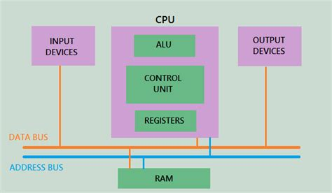 started  pic microcontroller introduction