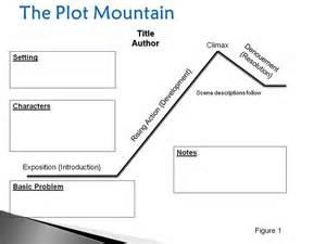 Literary Plot Definition