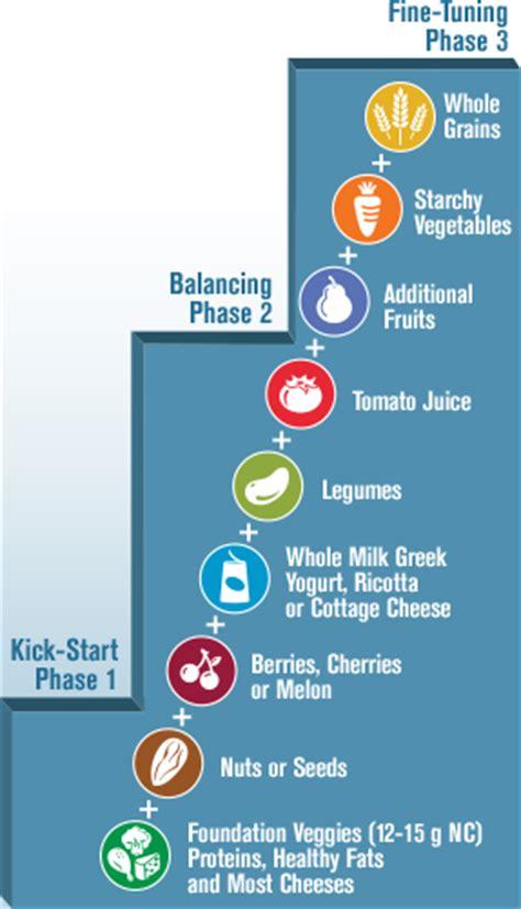 Atkins Diet Carb Ladder