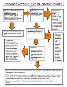 Process Flow Chart For Installation Access Draft Yes