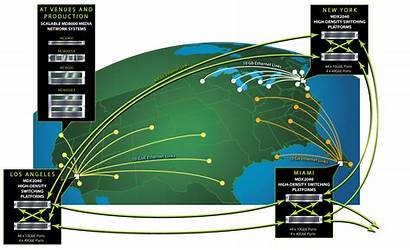 Network Generation Broadcast Ip Wan Solution Concept