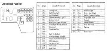 similiar 1998 honda accord fuse panel keywords diagram furthermore 1998 honda civic fuse box diagram together