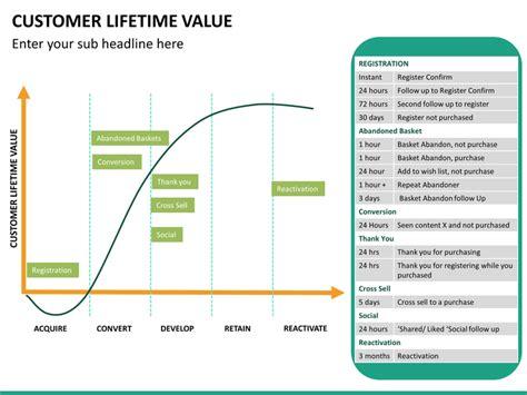 customer lifetime  powerpoint template sketchbubble