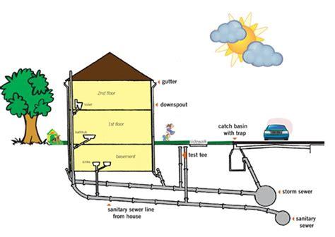 home design evansville in image gallery sewer line