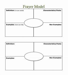 Frayer model worksheet worksheets tataiza free printable for Vocabulary words worksheet template