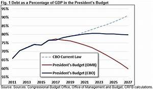 CBO's Analysis of the President's FY 2018 Budget ...