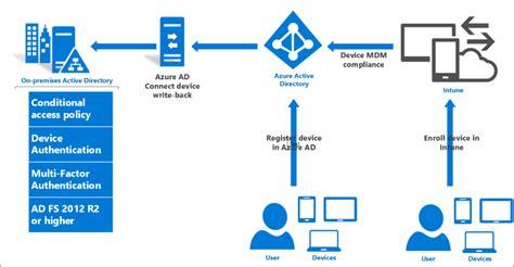 konfigurera enhetsbaserad villkorlig 229 tkomst lokalt microsoft docs