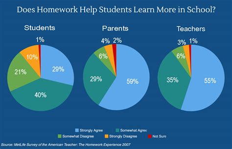 reasons why students should have less homework