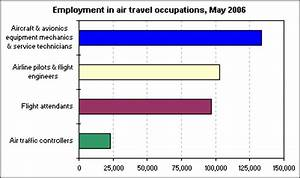 employment in air travel jobs the economics daily u s