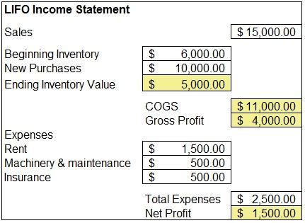 small business inventory management lifo  fifo