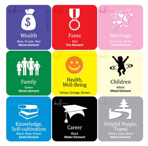apply the or btb feng shui bagua in your home
