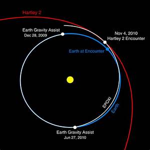 Deep Impact Earth Swing-by Sets Second Comet Rendezvous ...