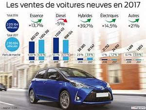 Prime Voiture Hybride 2018 : march automobile en france le grand bond de l hybride sud ~ Medecine-chirurgie-esthetiques.com Avis de Voitures