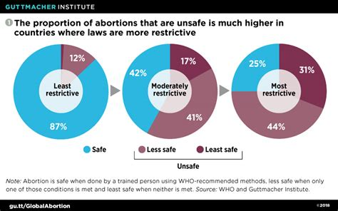 safe abortion worldwide guttmacher abortions legality global safety trends institute roadmap incidence lessons