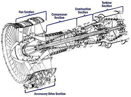 Cutaway Diagram The General Electric Engine