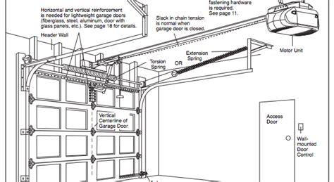 garage doors parts needing requirements of a garage door buyers