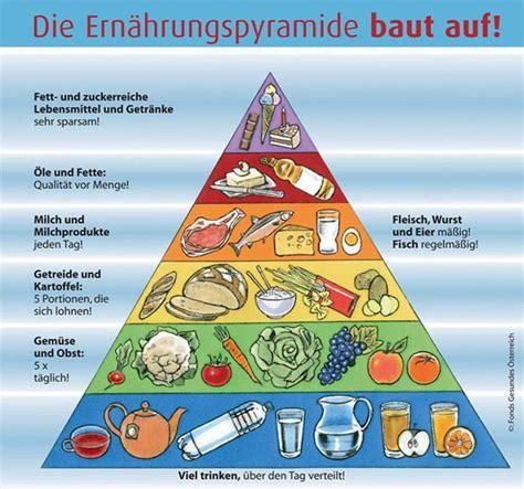 la piramide alimentare in francese le piramidi alimentari europee