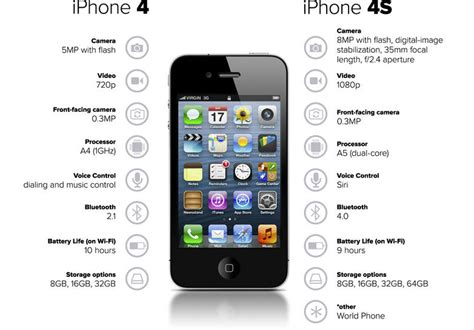 iphone 4s weight in pictures iphone 6s is the s upgrade yet bgr