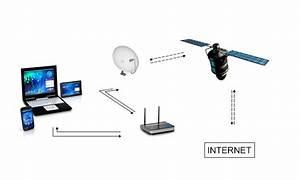 Internet Ohne Kabel : kein dsl alternativen wenn dsl und kabel internet nicht verf gbar sind ~ Orissabook.com Haus und Dekorationen
