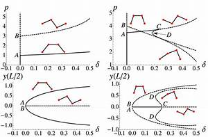 Bifurcation Diagram For The System Of Figure 14 In The