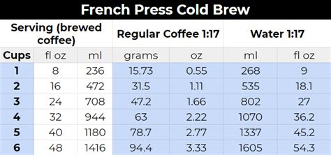 For daring, robust brew use: Cold Brew In A French Press [Instructions & Tips ...