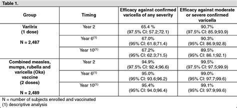 The doctors concur that pfizer's vaccine studies should be halted until a credible study design can be presented, one that even more concerning is the vaccine's potential for pathogenic priming. Varilrix Mechanism of Action | MIMS Malaysia