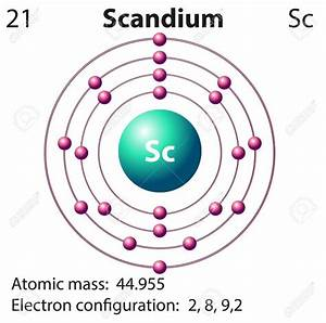 Orbital Diagram For Scandium