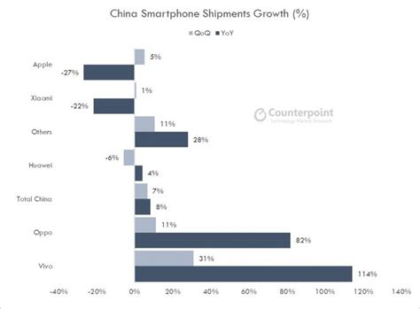 Vivo and OPPO edge out Xiaomi and Huawei as China's top