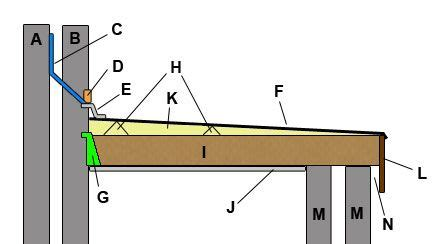 Flat Roof Part Diagram by Flat Roof Construction Flat Roof Flat Roof