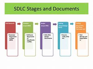 effective project management steps in sdlc and documents With documents 5 steps