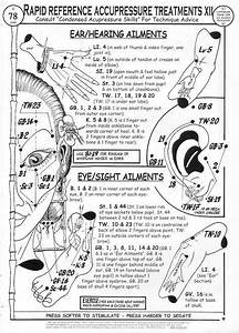 Acupressure Point Reference Chart