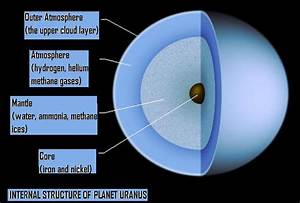 Uranus Atmosphere Images - Reverse Search