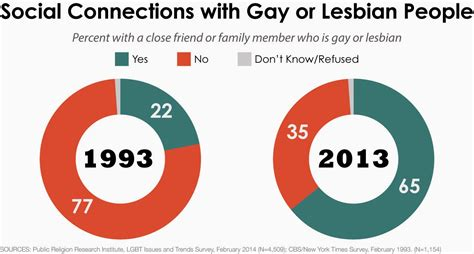 What Percentage Of Americans Are by Something To Celebrate 12 Lgbt Facts It Is What It Is