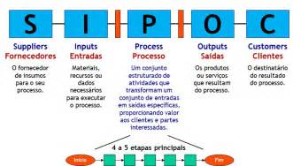 Process Mapping Template Excel Sipoc Driverlayer Search Engine