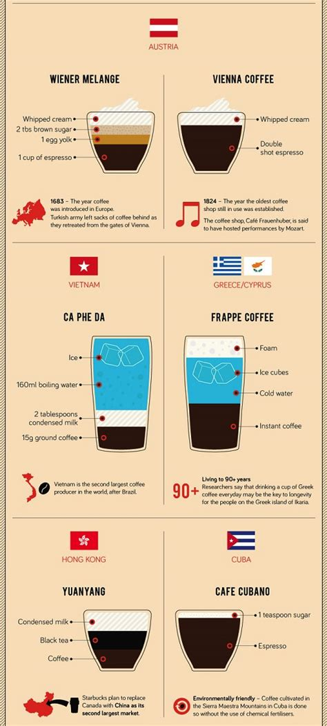 Since 2006 we have been roasting great coffee and supplying coffee machines with a level of support unrivalled in the industry. coffee drinks travel world yum chart delicious charts coffees travelling infographic ...