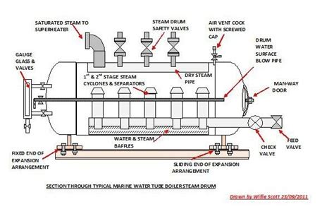 Coal Based Thermal Power Plants