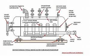 Coal Based Thermal Power Plants  Boiler Drums