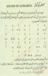 English Alphabet Letter Sounds