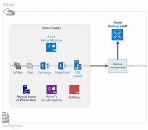 azure backup nicholas romyn39s blog With azure document management system