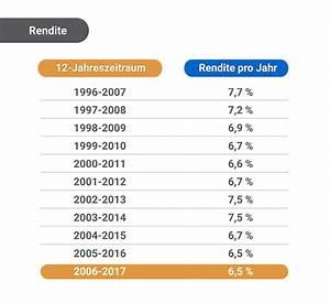 Rendite Pro Jahr Berechnen : urlaubsrente antworten auf h ufig gestellte fragen ~ Themetempest.com Abrechnung