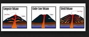 Volcanoes - ThingLink