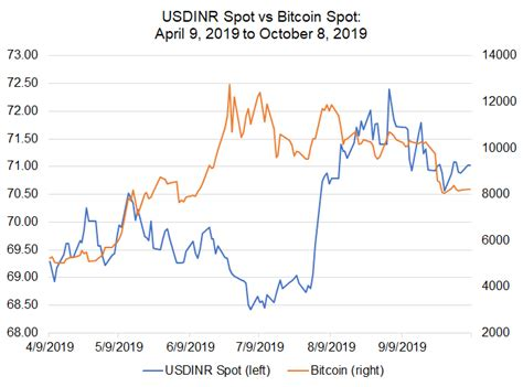 The current bitcoin price in india is showing at ₹29,40,000. Bitcoin Price Correlations with Emerging Markets FX: USD ...