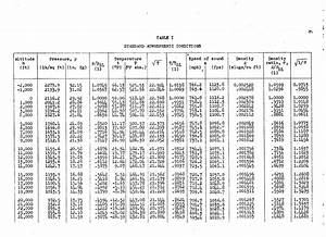 Types Chart A Simplified Chart For Determining Mach Number And True