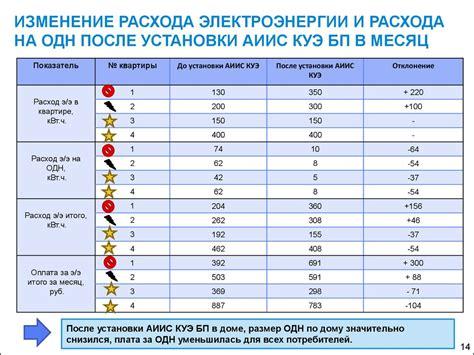 Расчет потребления электроэнергии в квартире СПИШИ У АНТОШКИ