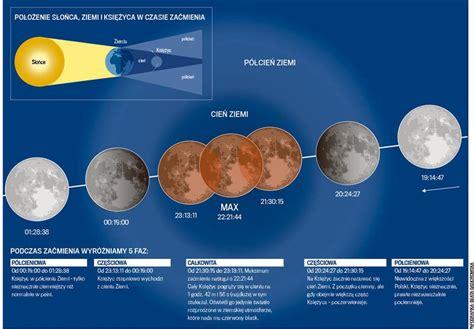 Zaćmienie księżyca to zjawisko, podczas którego księżyc wchodzi w cień ziemi. Zaćmienie Księżyca 2018. Jak oglądać i na co zwrócić uwagę?