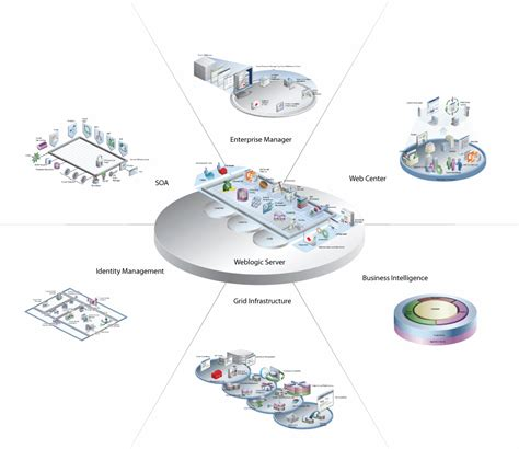 oracle fusion middleware components
